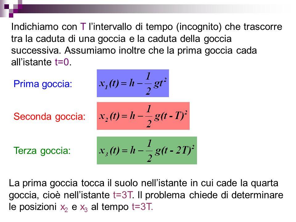 Indichiamo con T l'intervallo di tempo (incognito) che trascorre tra la caduta di una goccia e la caduta della goccia successiva. Assumiamo inoltre che la prima goccia cada all'istante t=0.