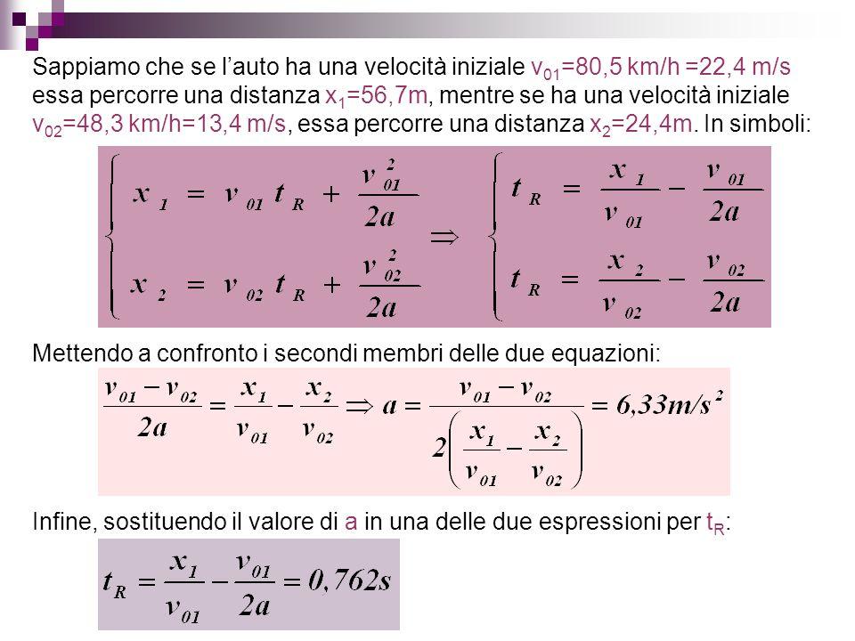 Sappiamo che se l'auto ha una velocità iniziale v01=80,5 km/h =22,4 m/s essa percorre una distanza x1=56,7m, mentre se ha una velocità iniziale v02=48,3 km/h=13,4 m/s, essa percorre una distanza x2=24,4m. In simboli: