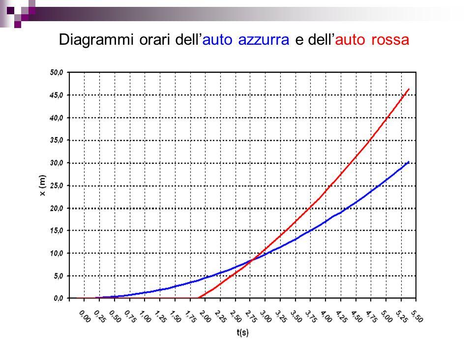 Diagrammi orari dell'auto azzurra e dell'auto rossa
