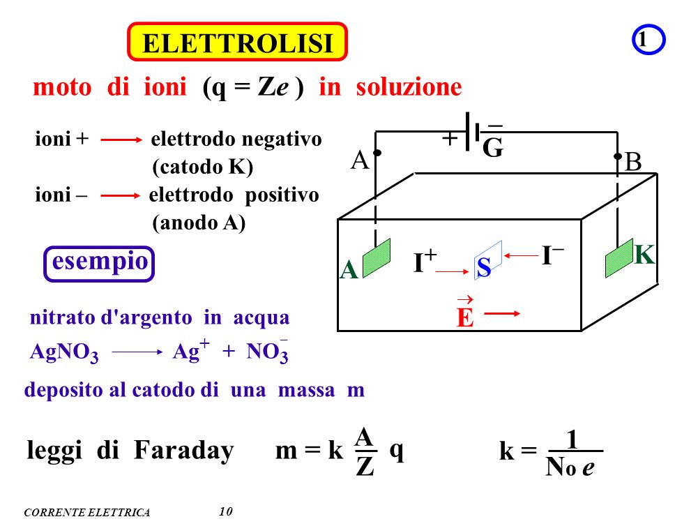moto di ioni (q = Ze ) in soluzione – + G A B