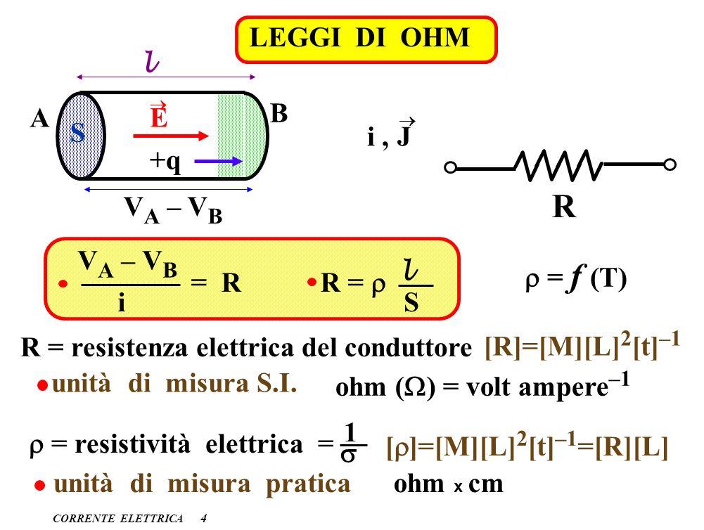 R LEGGI DI OHM B A E S i , J S +q VA – VB VA – VB r = f (T) = R R = r