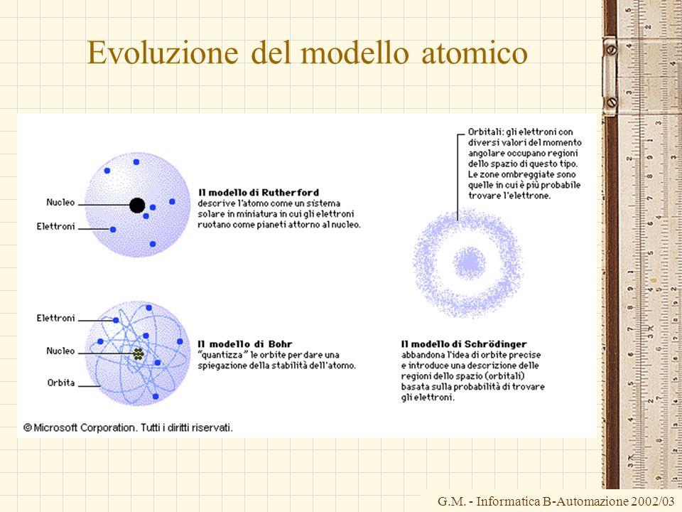 Evoluzione del modello atomico