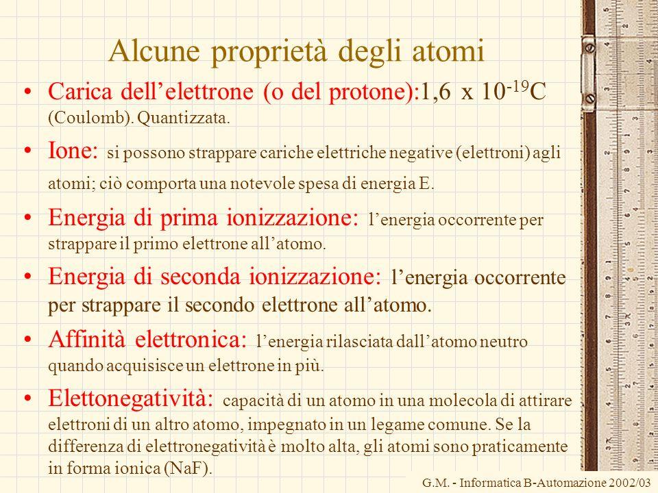 Alcune proprietà degli atomi