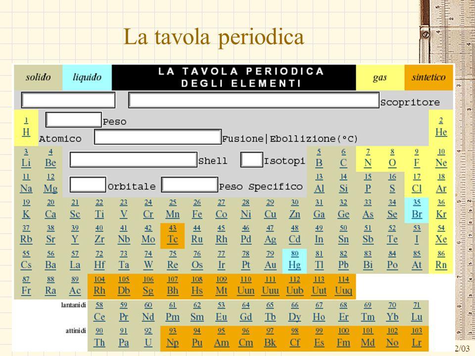 La tavola periodica G.M. - Informatica B-Automazione 2002/03