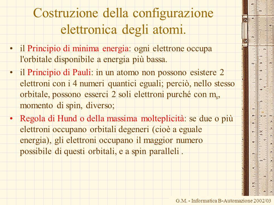 Costruzione della configurazione elettronica degli atomi.