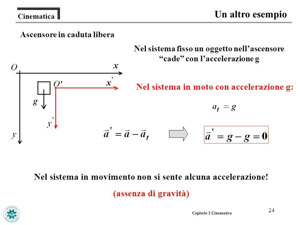 Un altro esempio Nel sistema in moto con accelerazione g: