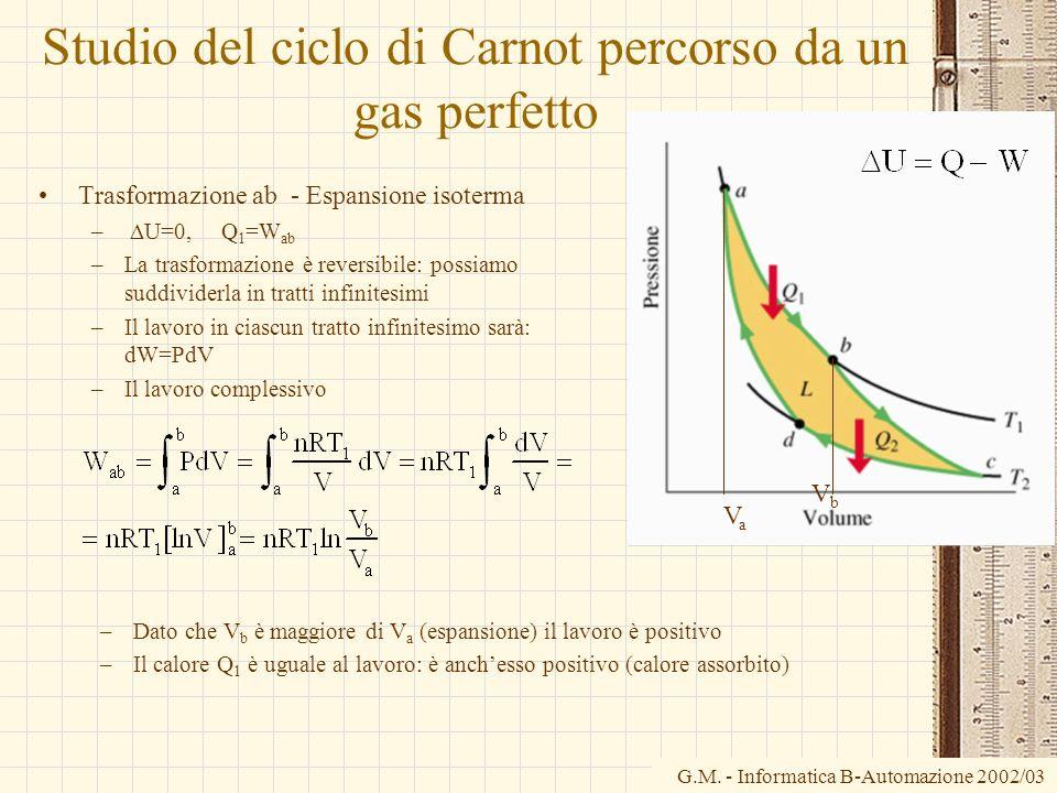 Studio del ciclo di Carnot percorso da un gas perfetto