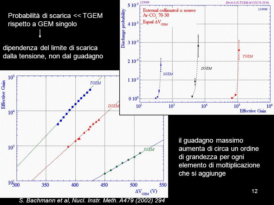 Probabilità di scarica << TGEM rispetto a GEM singolo