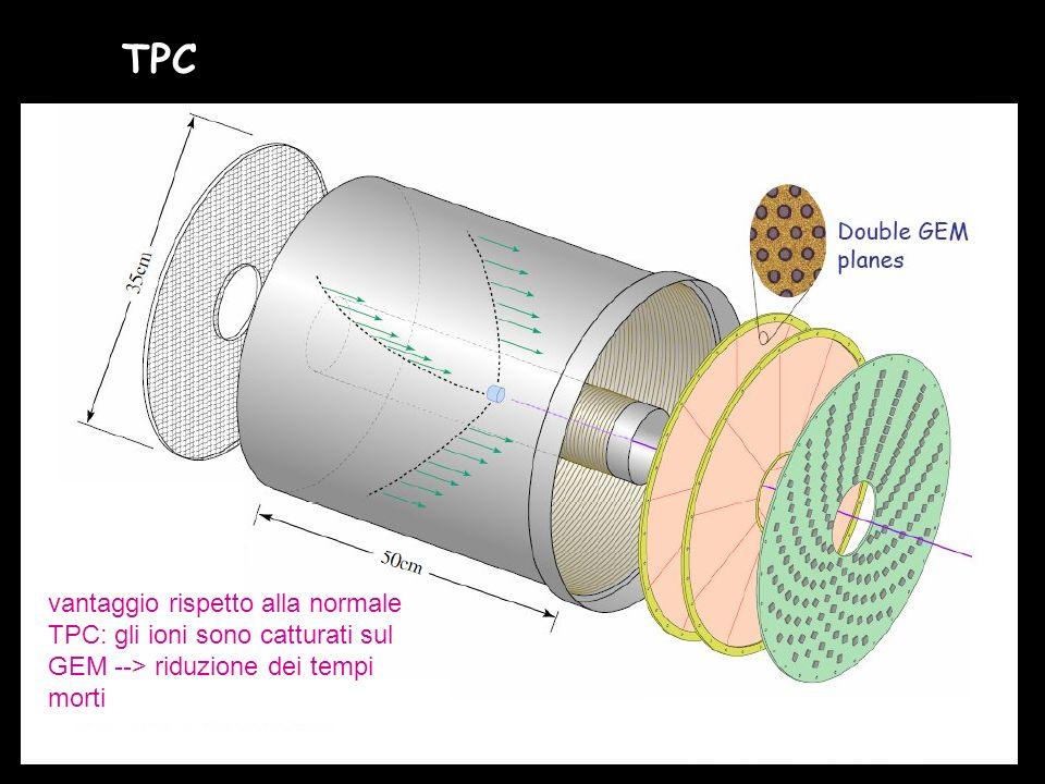 TPC vantaggio rispetto alla normale TPC: gli ioni sono catturati sul GEM --> riduzione dei tempi morti.