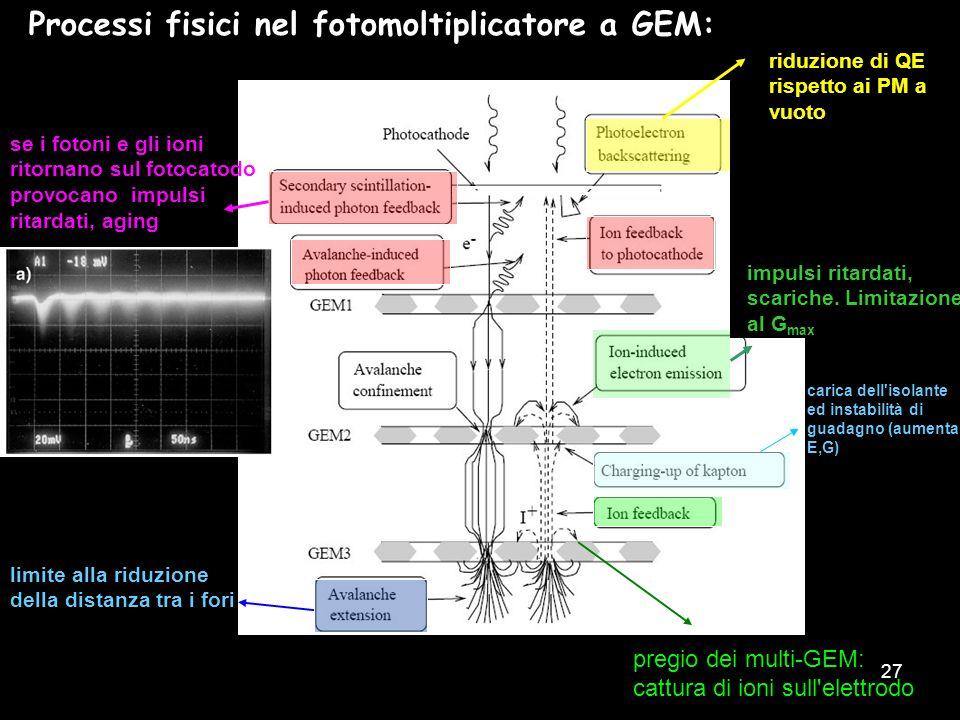 Processi fisici nel fotomoltiplicatore a GEM: