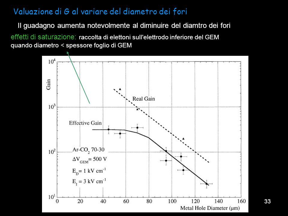 Valuazione di G al variare del diametro dei fori