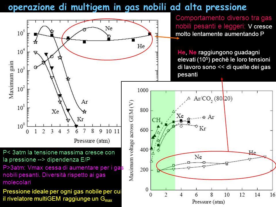 operazione di multigem in gas nobili ad alta pressione