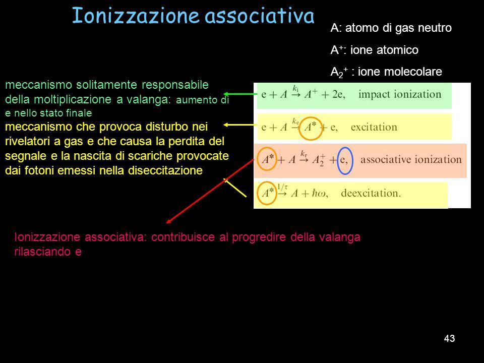 Ionizzazione associativa
