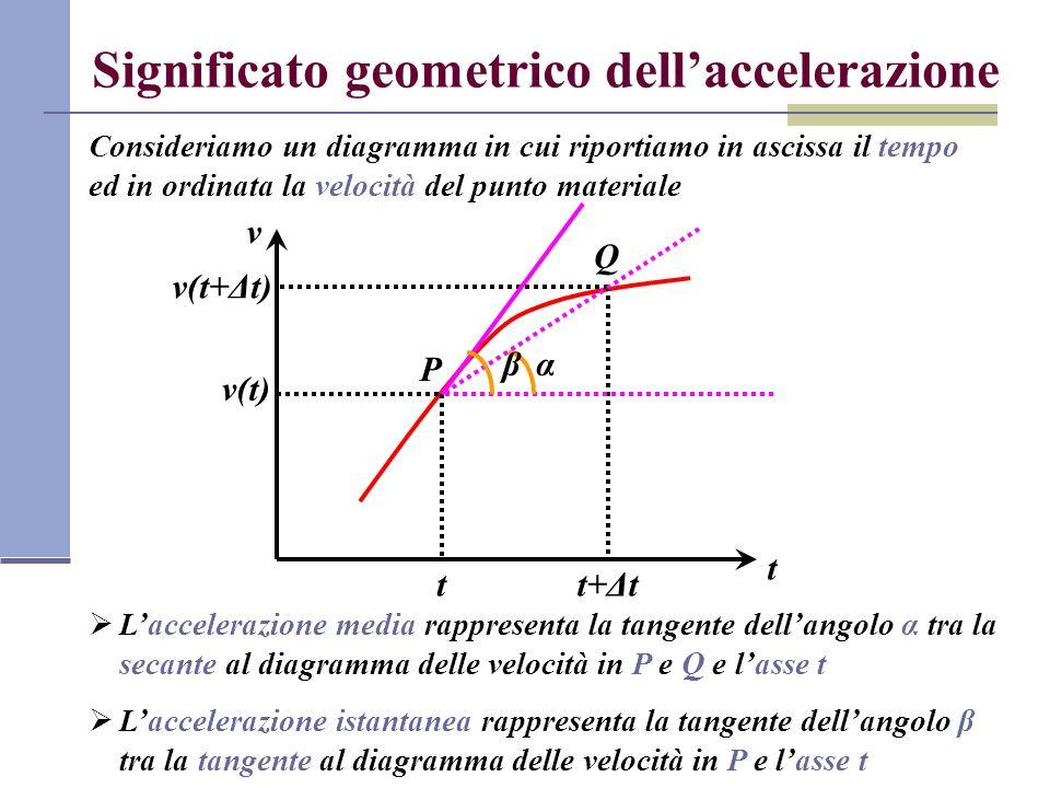 Significato geometrico dell'accelerazione