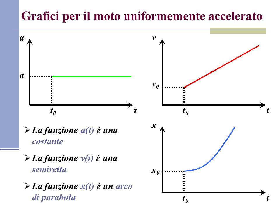 Grafici per il moto uniformemente accelerato
