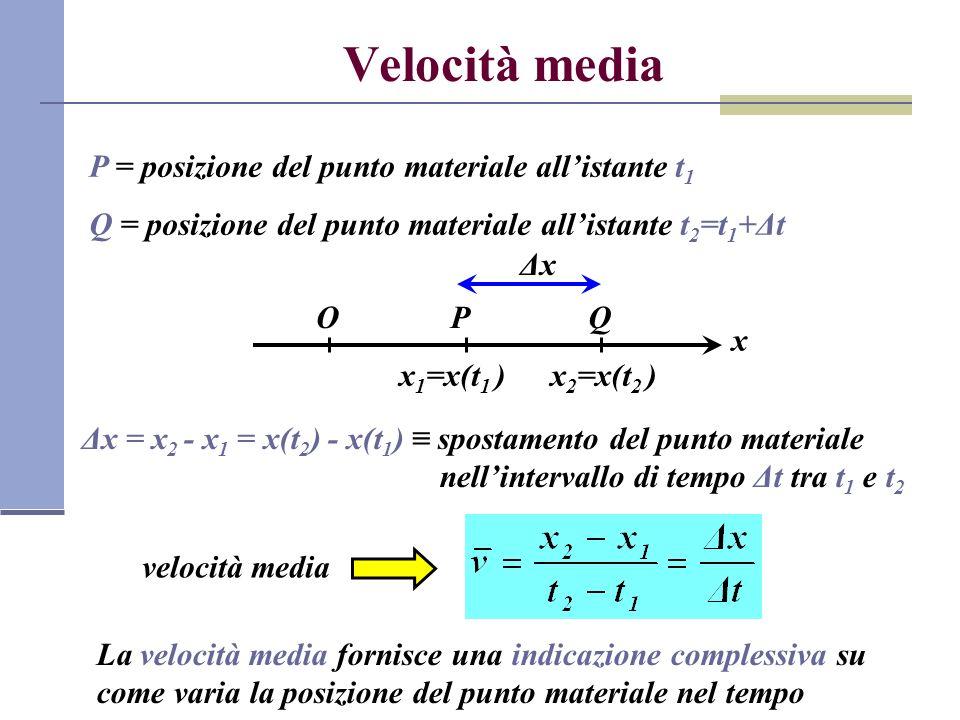 Velocità media P = posizione del punto materiale all'istante t1