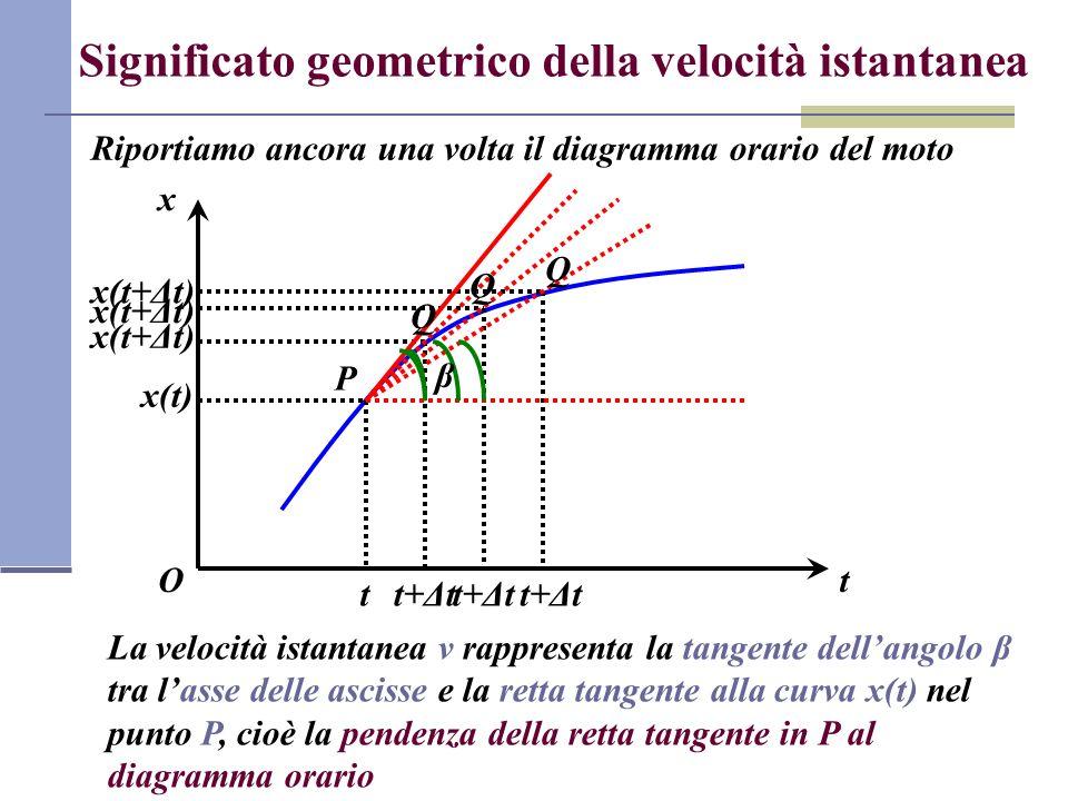 Significato geometrico della velocità istantanea