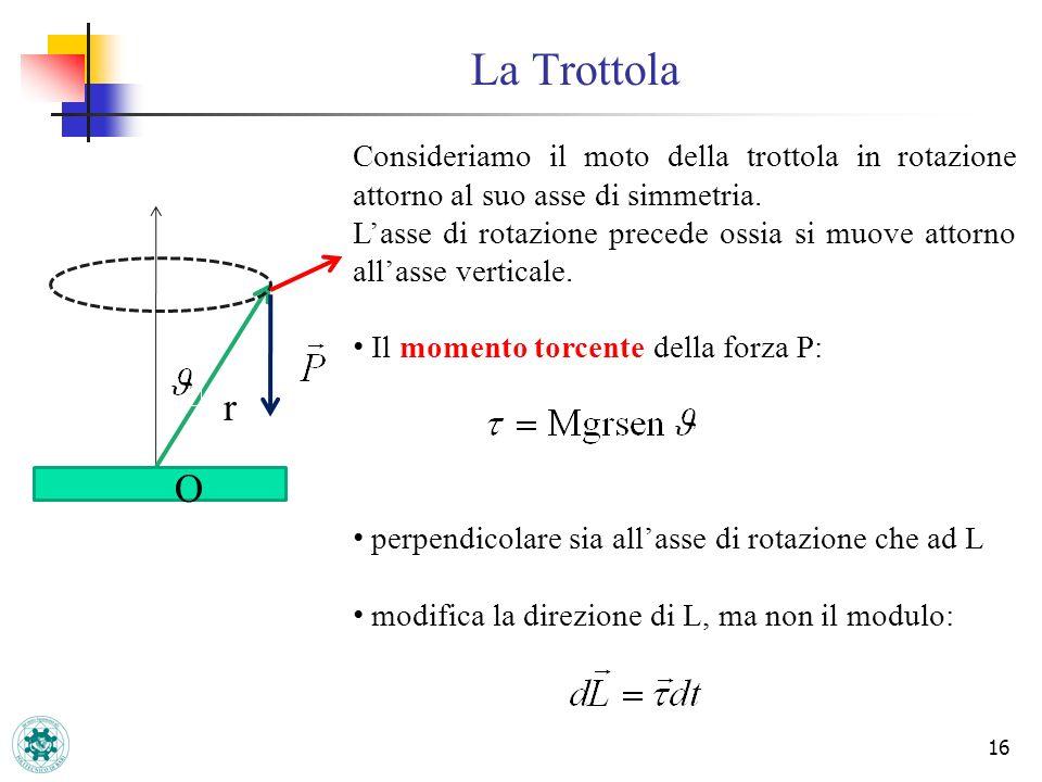 La Trottola Consideriamo il moto della trottola in rotazione attorno al suo asse di simmetria.