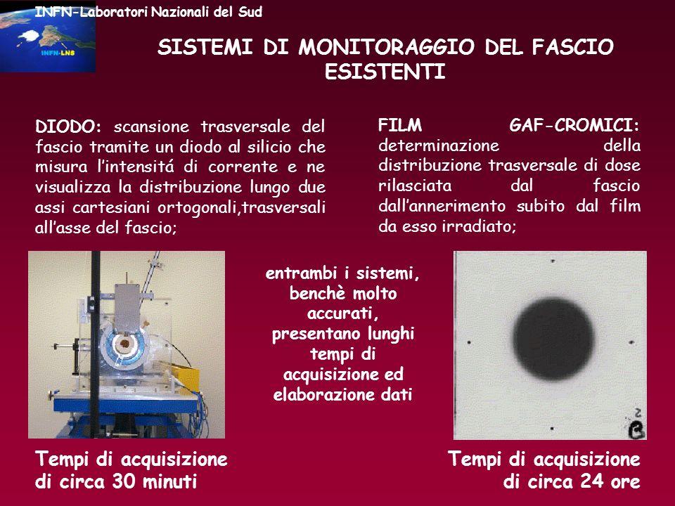 SISTEMI DI MONITORAGGIO DEL FASCIO ESISTENTI