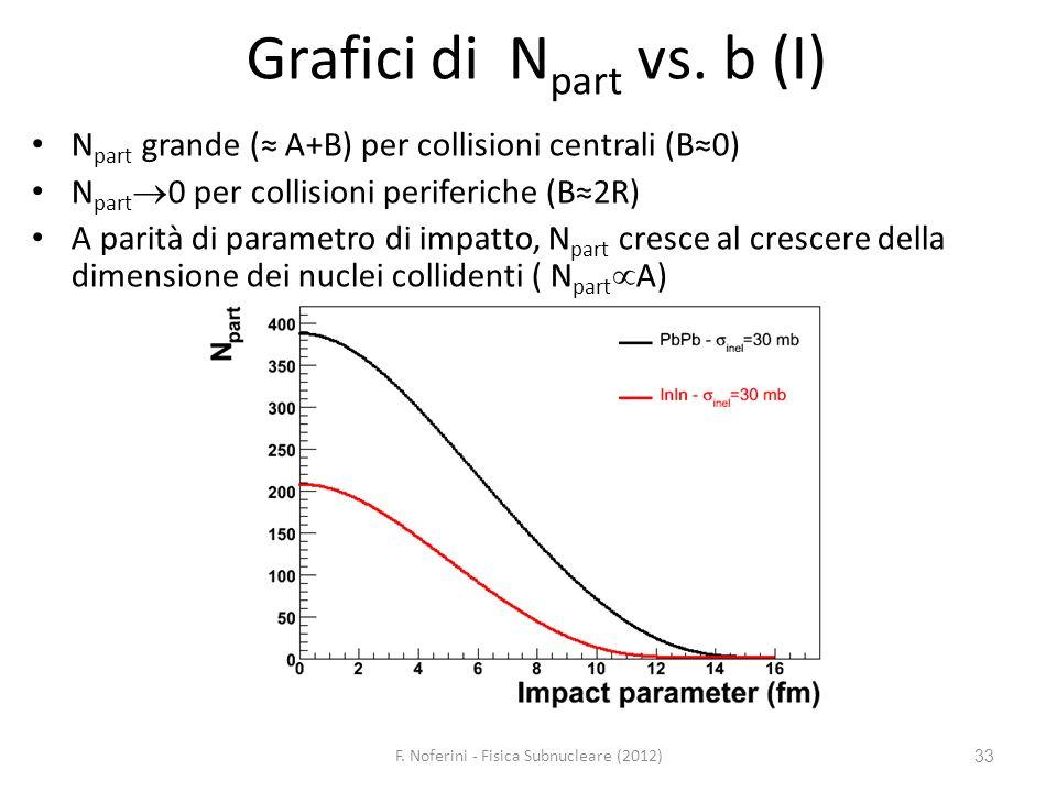 Grafici di Npart vs. b (I)