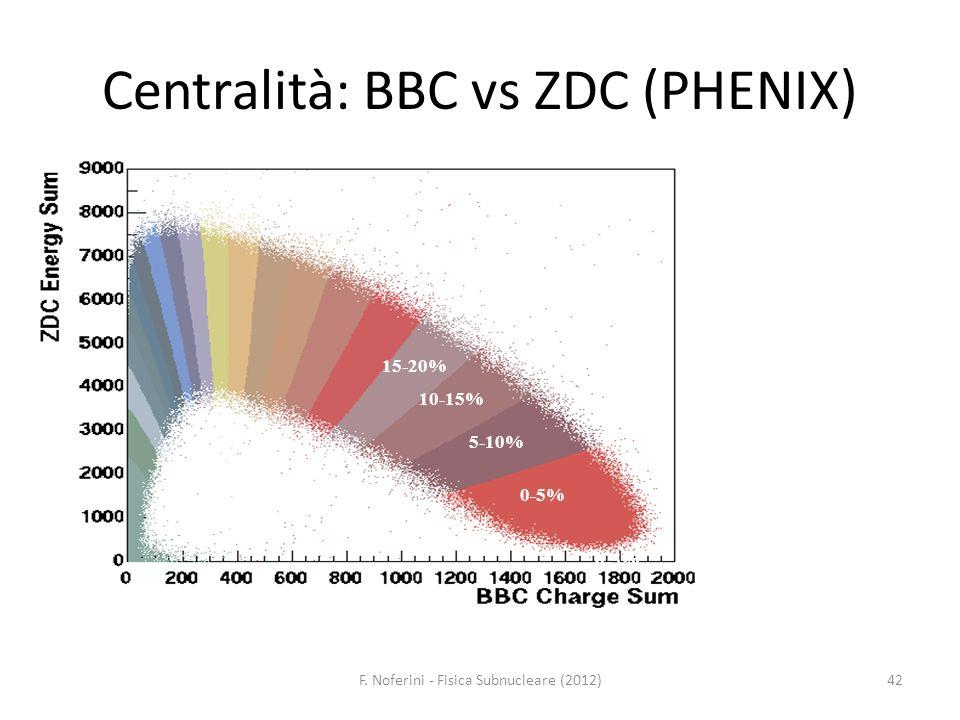 Centralità: BBC vs ZDC (PHENIX)