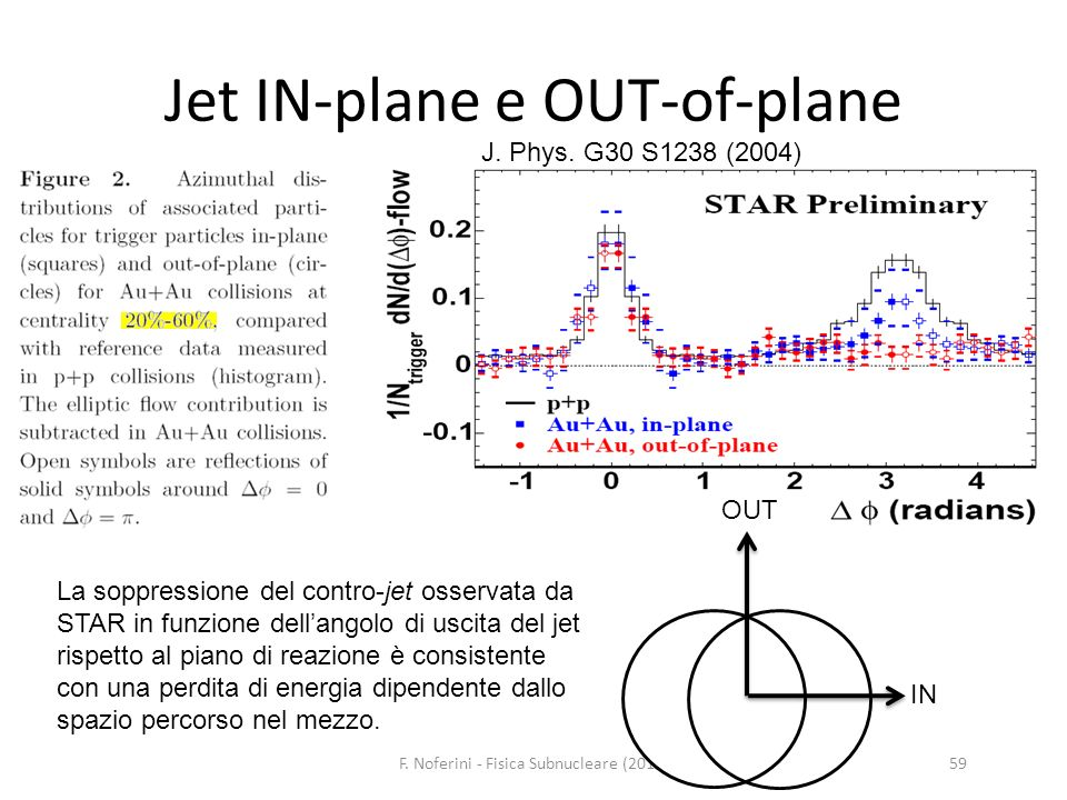 Jet IN-plane e OUT-of-plane