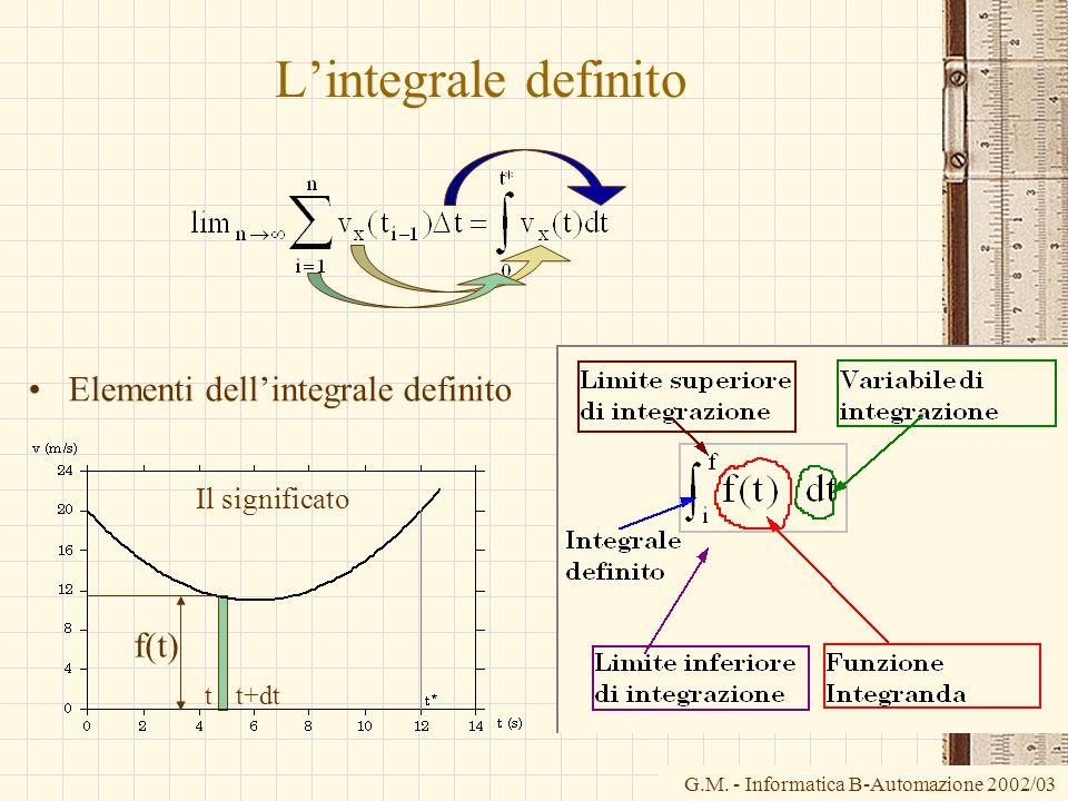 L'integrale definito Elementi dell'integrale definito f(t)