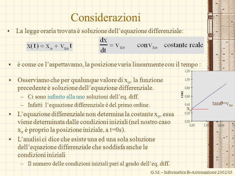 Considerazioni La legge oraria trovata è soluzione dell'equazione differenziale: