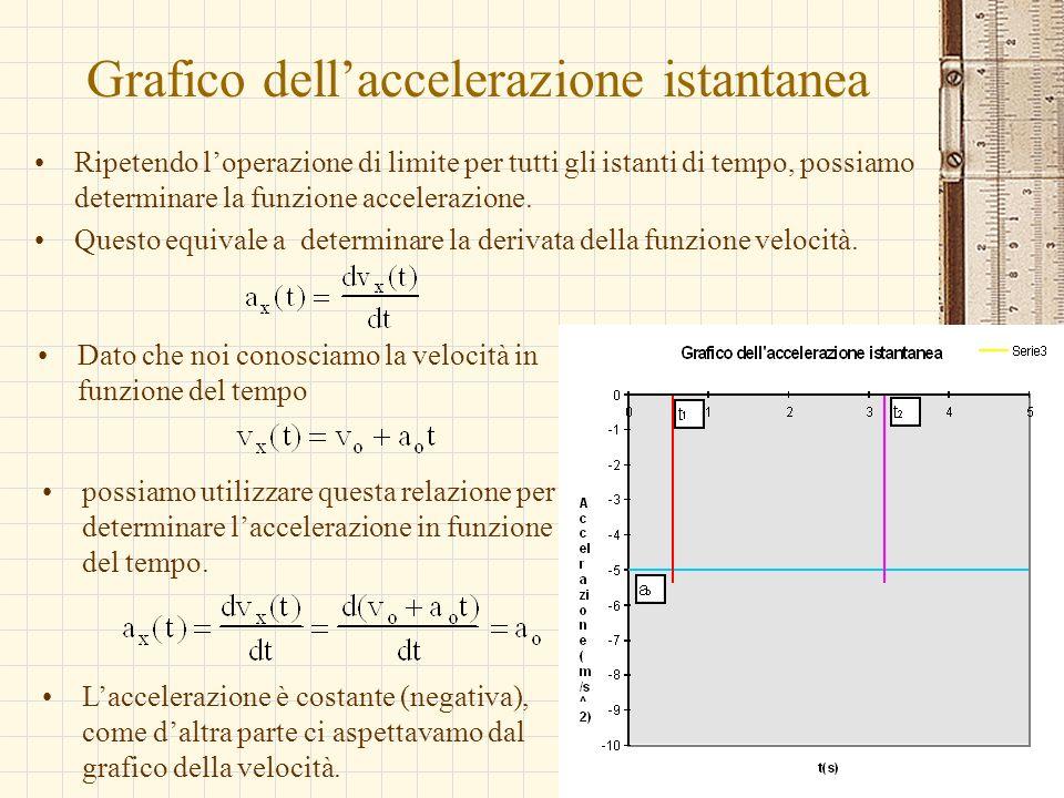 Grafico dell'accelerazione istantanea