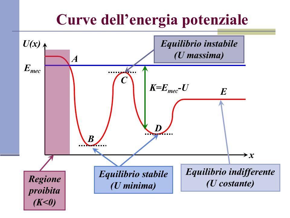 Curve dell'energia potenziale