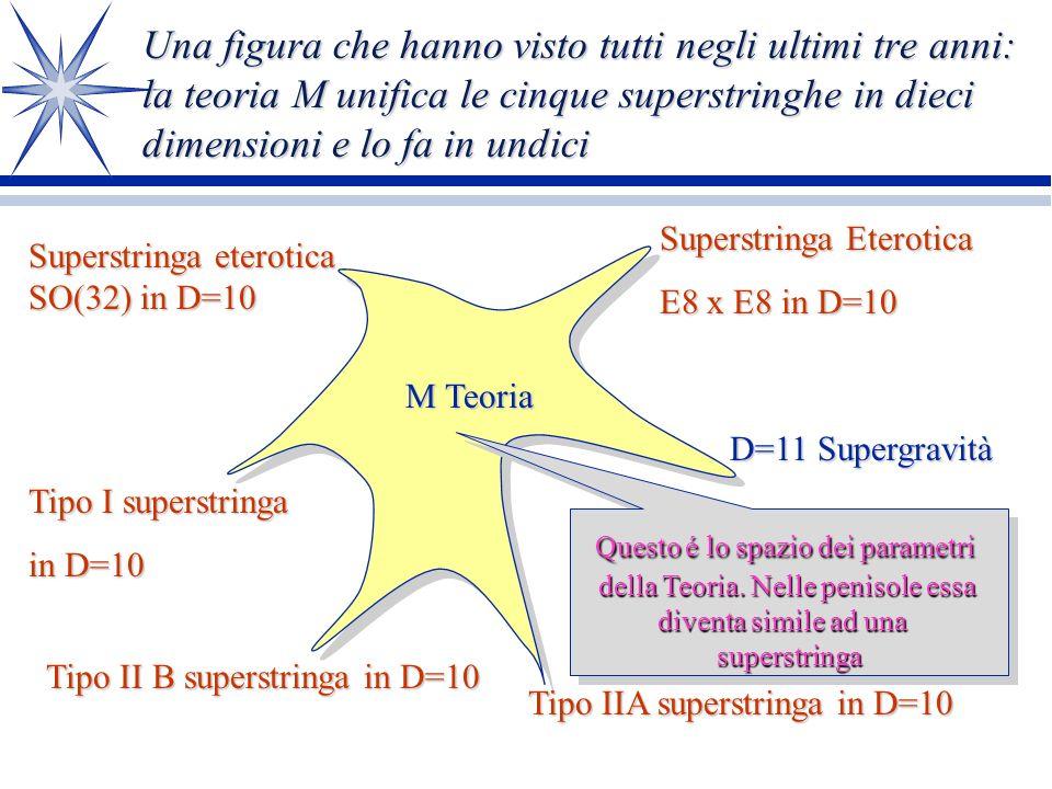 La M Teoria: la Teoria del Tutto.