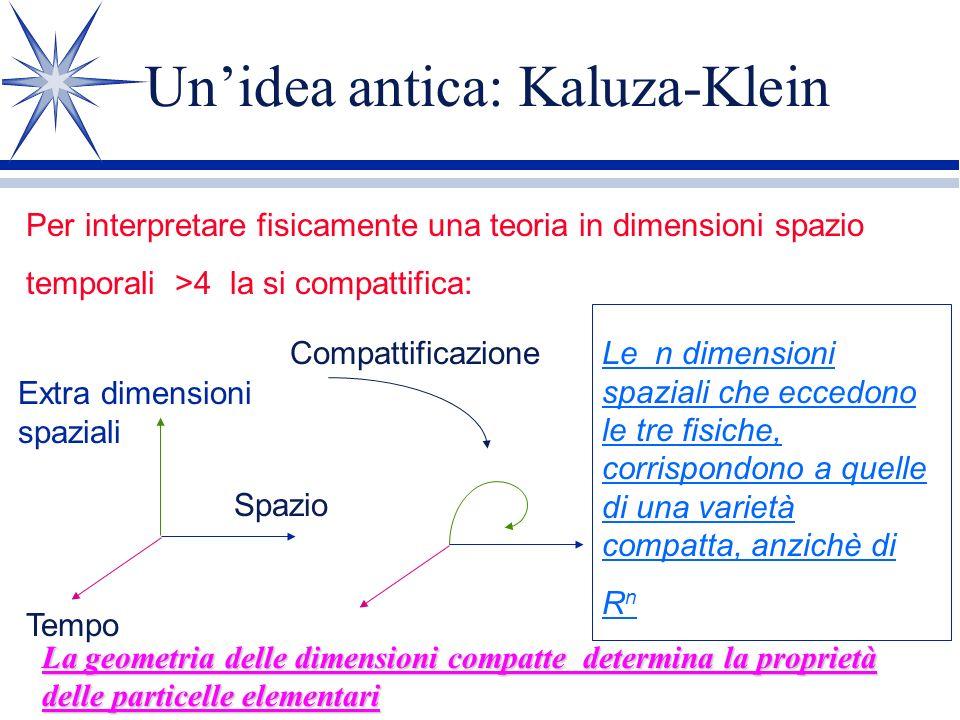 Un'idea antica: Kaluza-Klein
