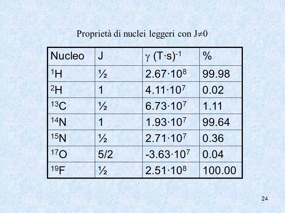 Nucleo J  (T·s)-1 % 1H ½ 2.67·108 99.98 2H 1 4.11·107 0.02 13C