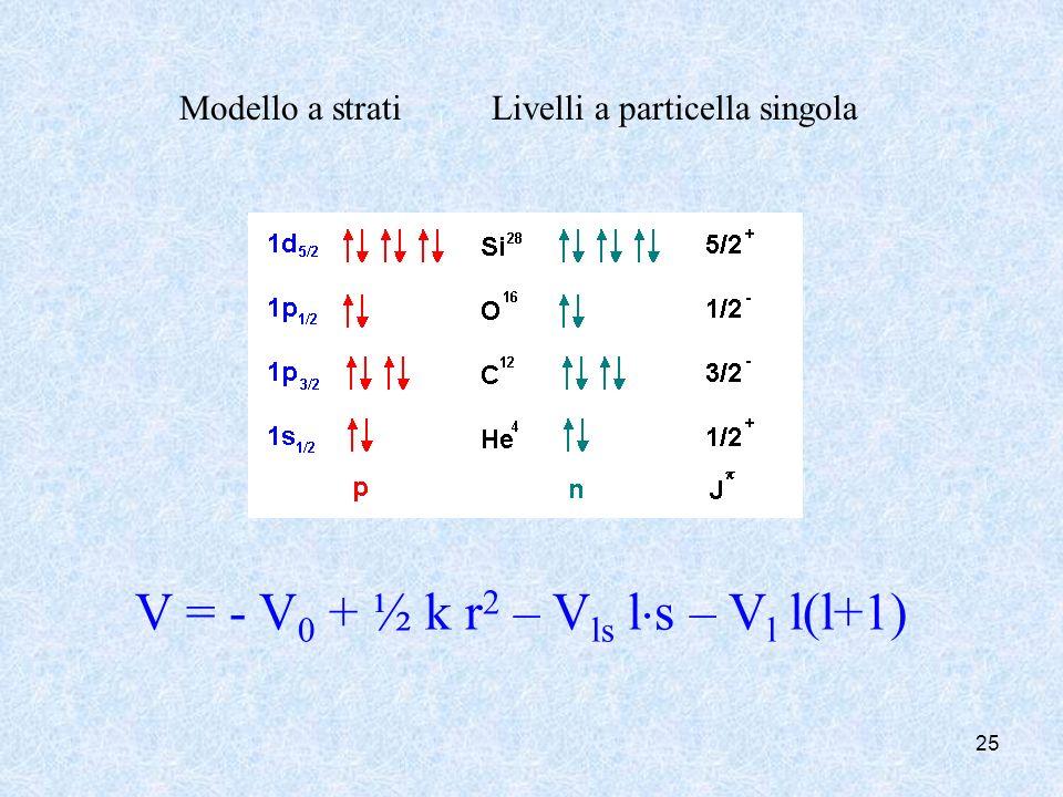 V = - V0 + ½ k r2 – Vls ls – Vl l(l+1)