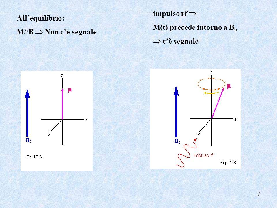 impulso rf  M(t) precede intorno a B0  c'è segnale All'equilibrio: M//B  Non c'è segnale