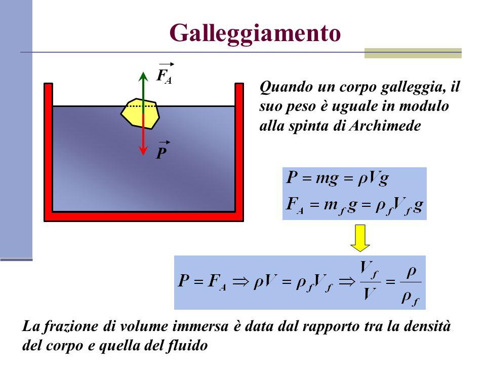 Galleggiamento FA. Quando un corpo galleggia, il suo peso è uguale in modulo alla spinta di Archimede.