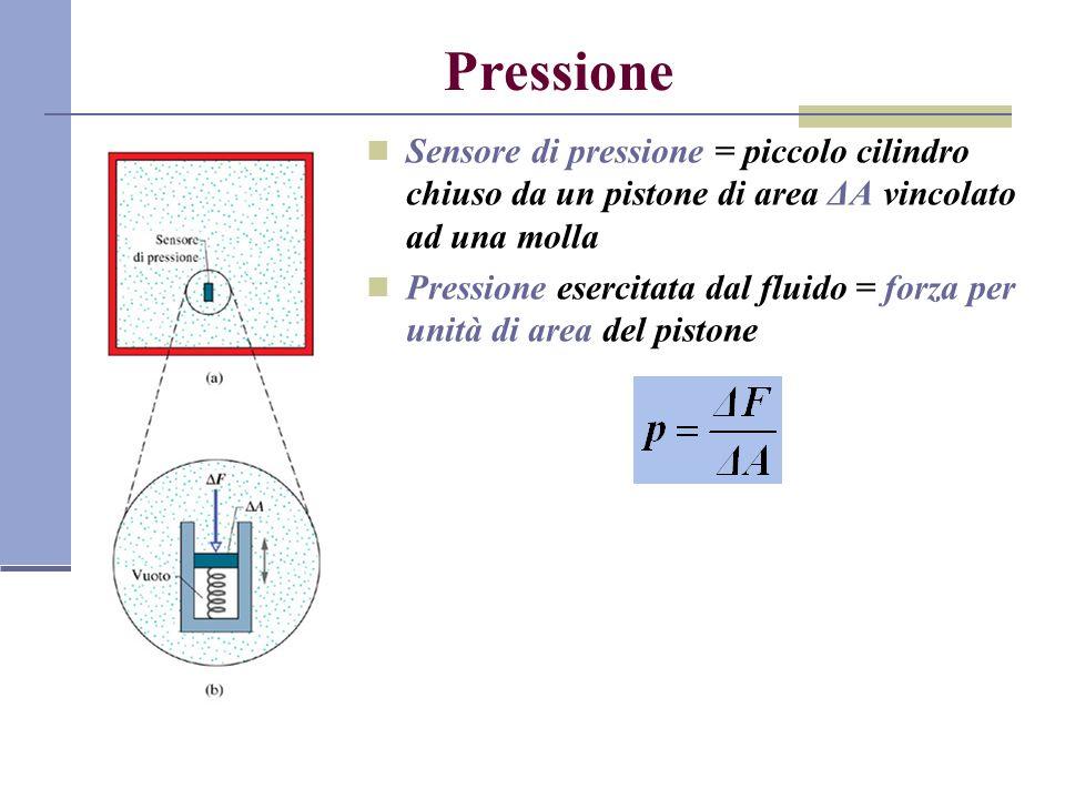 Pressione Sensore di pressione = piccolo cilindro chiuso da un pistone di area ΔA vincolato ad una molla.