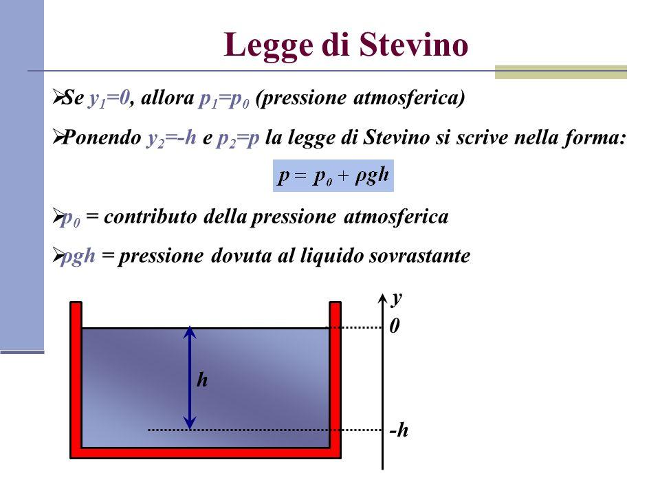 Legge di Stevino Se y1=0, allora p1=p0 (pressione atmosferica)