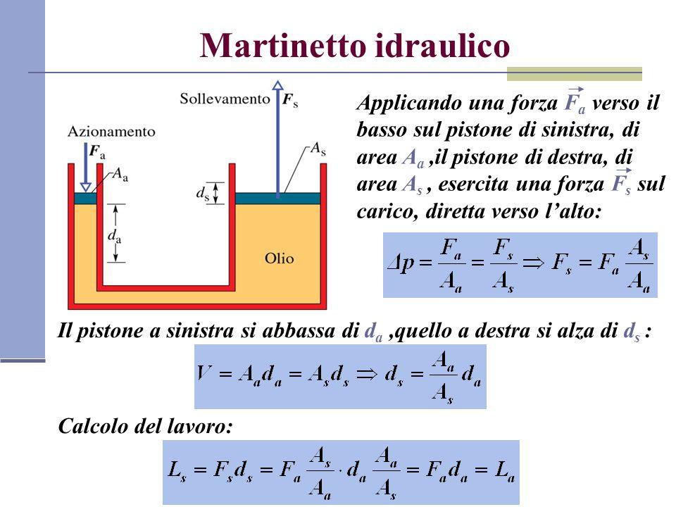 Martinetto idraulico