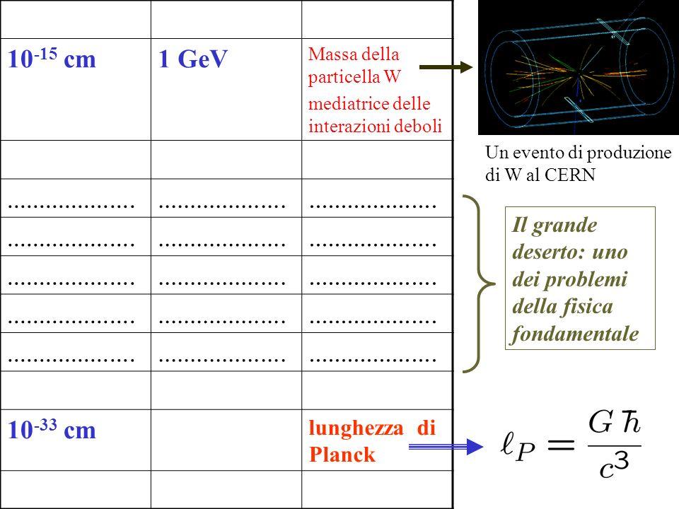 10-15 cm 1 GeV .................... 10-33 cm lunghezza di Planck