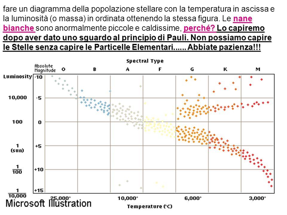 fare un diagramma della popolazione stellare con la temperatura in ascissa e la luminosità (o massa) in ordinata ottenendo la stessa figura.