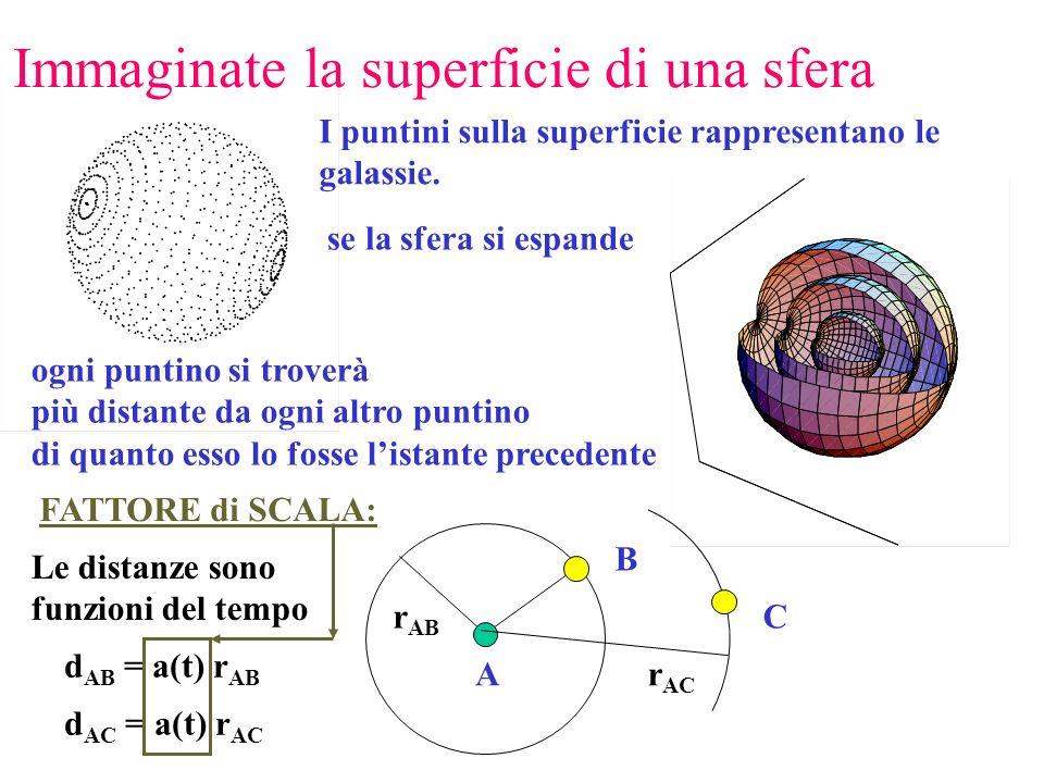 Immaginate la superficie di una sfera