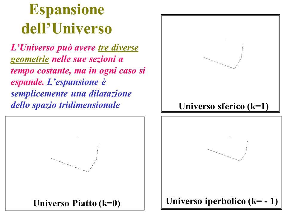Espansione dell'Universo