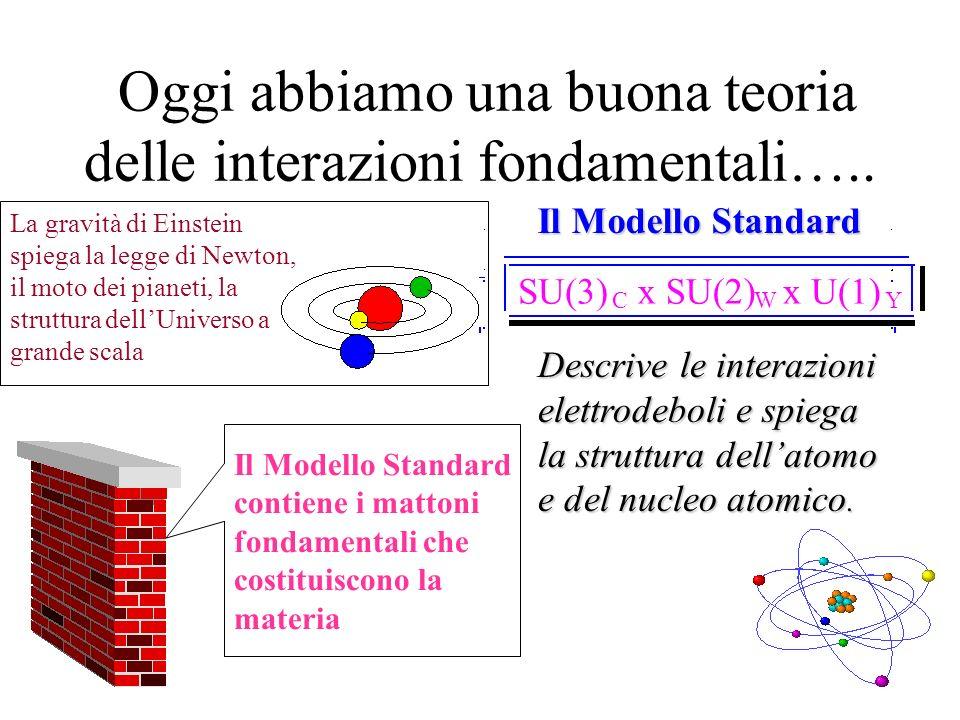 Oggi abbiamo una buona teoria delle interazioni fondamentali…..
