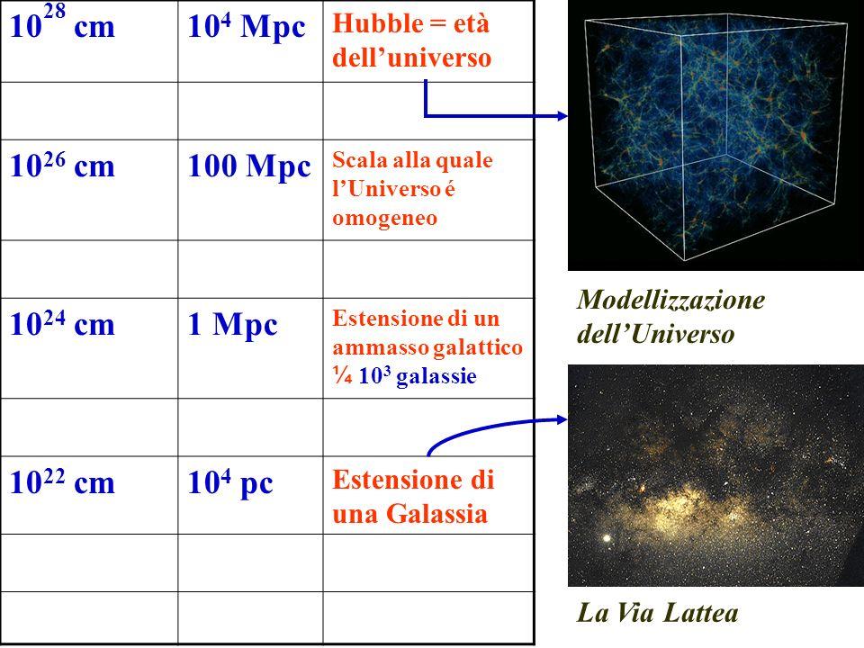 1028 cm 104 Mpc. Hubble = età dell'universo. 1026 cm. 100 Mpc. Scala alla quale l'Universo é omogeneo.