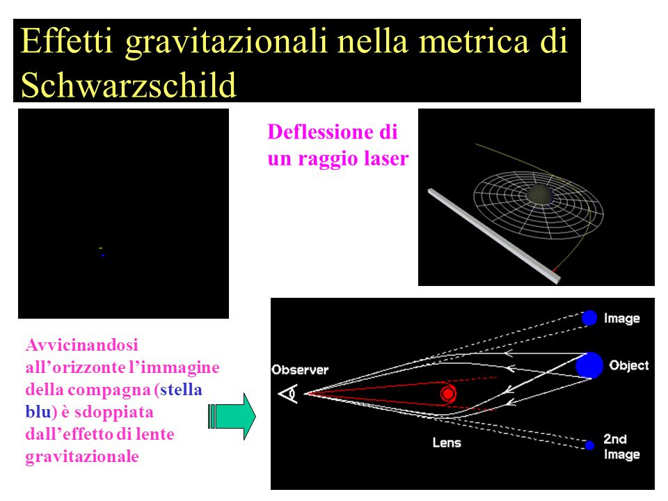 Effetti gravitazionali nella metrica di Schwarzschild