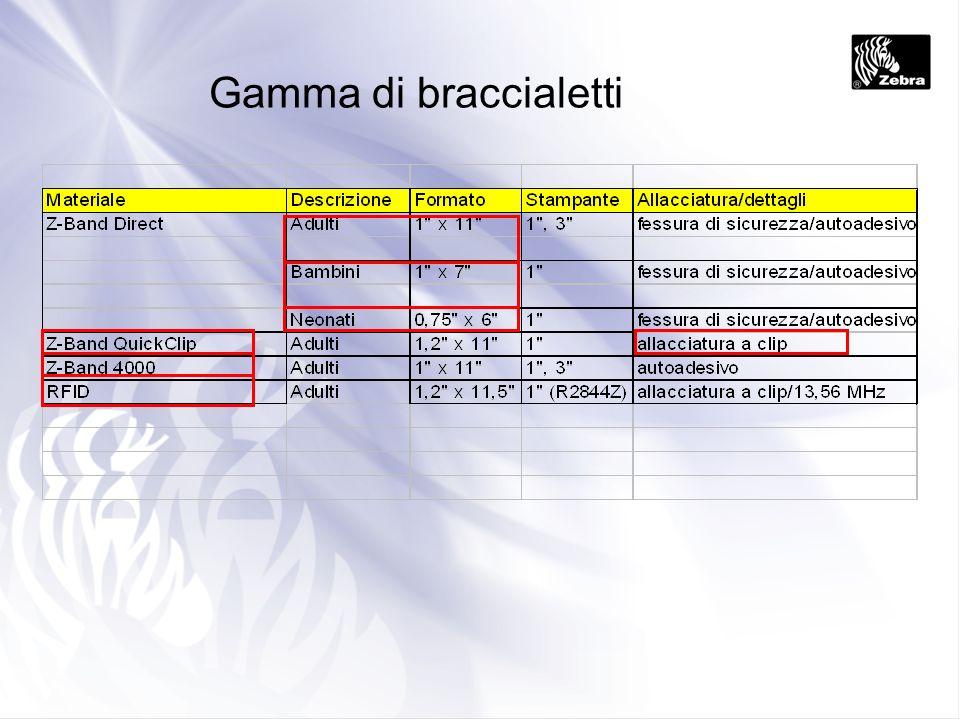 Gamma di braccialetti