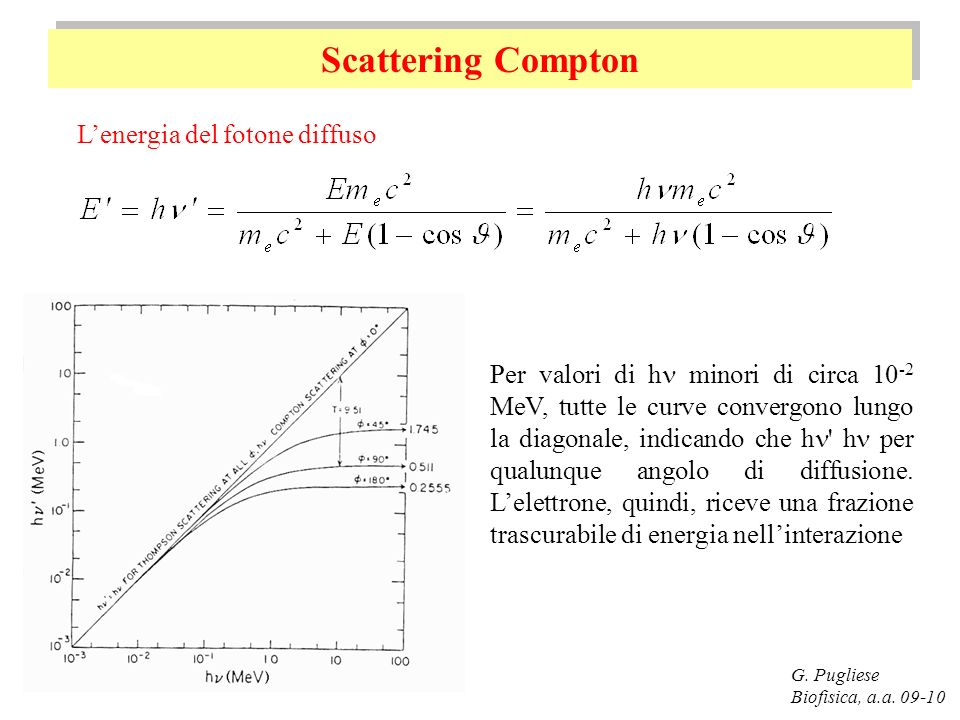 Scattering Compton L'energia del fotone diffuso