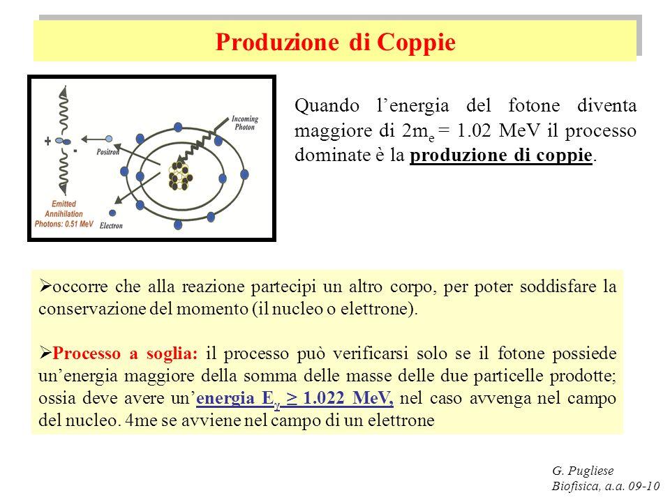 Produzione di Coppie Quando l'energia del fotone diventa maggiore di 2me = 1.02 MeV il processo dominate è la produzione di coppie.