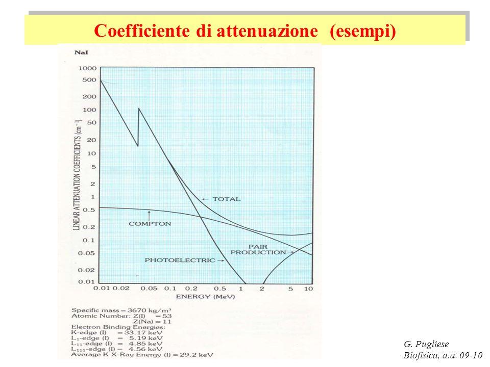 Coefficiente di attenuazione (esempi)
